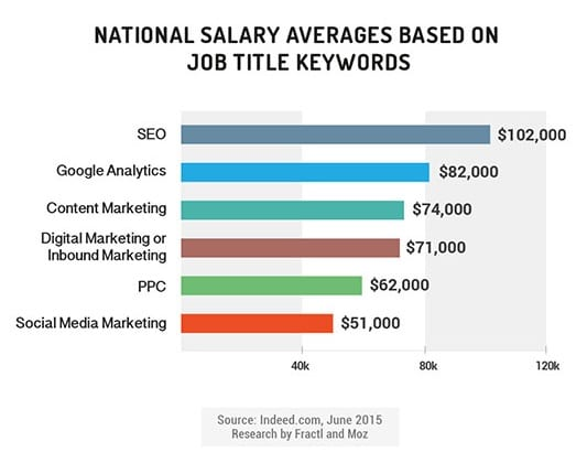 average digital marketing salary